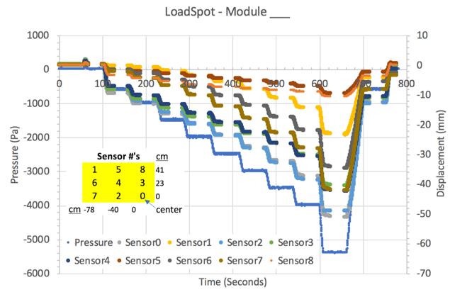 LoadSpot data graph